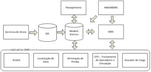 elipse knowledgebase    smart grid  automa u00e7 u00e3o da distribui u00e7 u00e3o