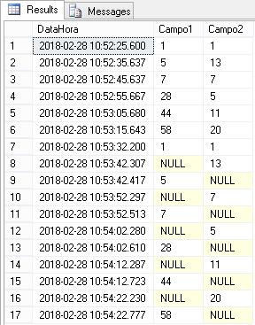 como unir dados de diferentes tabelas com uma coluna em comum