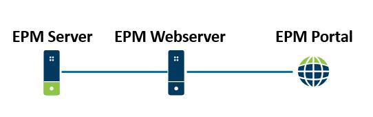 arquitetura do EPM Portal