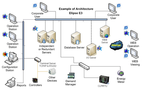 an overview of the client and server computing model for the information architecture in modern soci Course listings contract  this course provides an overview of the three major components of facility management,  including client-server, peer-to-peer,.